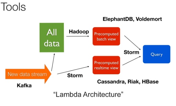 Qiita for What is lambda architecture